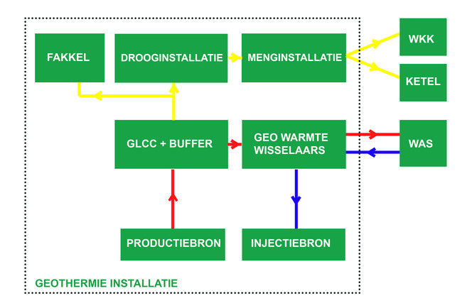 geothermie installatie GtS