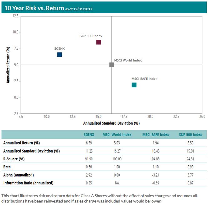 Niedrigere Volatilität bei höherer Rendite als der MSCI World, so soll es sein.