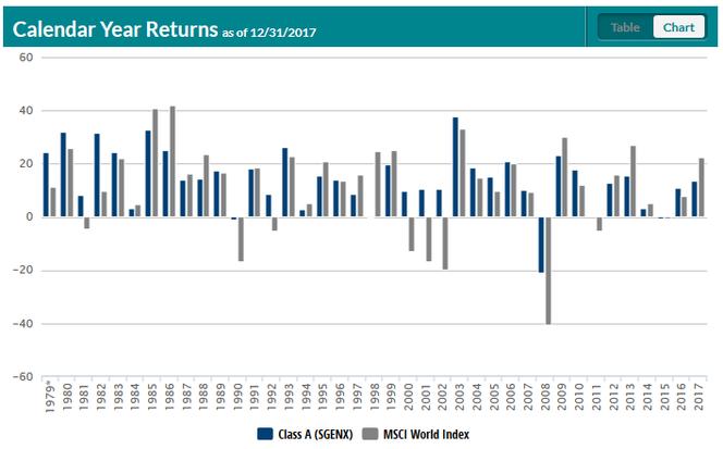Die Jahresperformance des First Eagle Global Funds im Vergleich zum MSCI World Index.