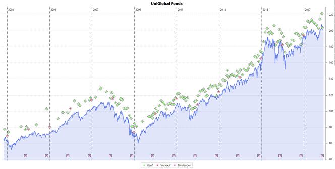 Transaktionen des Riester-Fondssparplans: Kauf/Verkauf grüner/roter Diamant, Ausschüttungen: rotes Quadrat