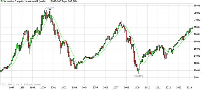 Chart 1: Santander Europäische Aktien (WKN 976551), mein erster Fondssparplan, Quelle: Ariva