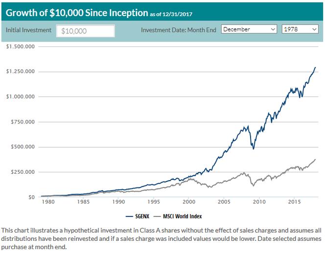 Die Performance des First Eagle Global Investmentfunds im Vergleich zum MSCI World seit 1979