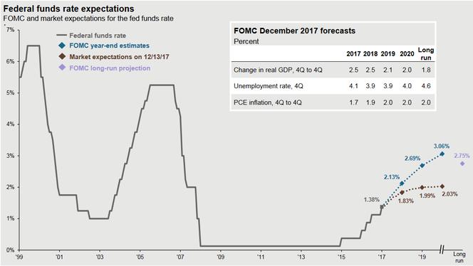 FED Funds Rate seit 2000, Projektion ab 2018, Quelle: J.P.Morgan