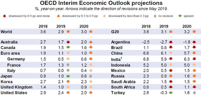 OECD Ausblick September 2019, Quelle: oecd.org