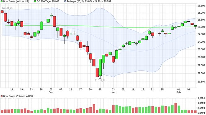 Kursentwicklung Dow Jones Index, 3 Monate, Quelle: ariva.de