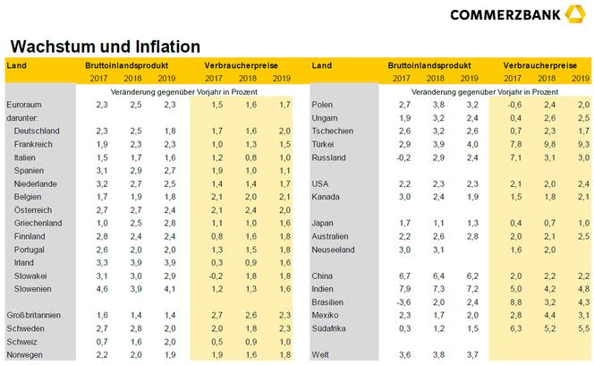 BIP-Wachstum und Verbraucherpreis-Inflation 2017, 2018e, 2019e, Quelle: Commerzbank