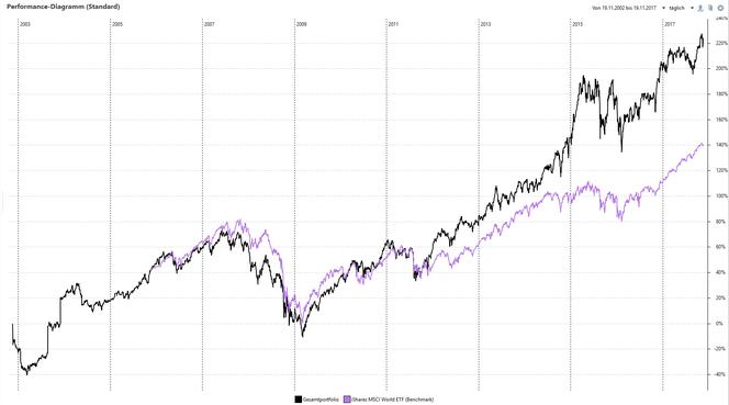 Performance des Riester-Fondssparplans (schwarz) vs. iShares MSCI World ETF, inkl. Ausschüttungen