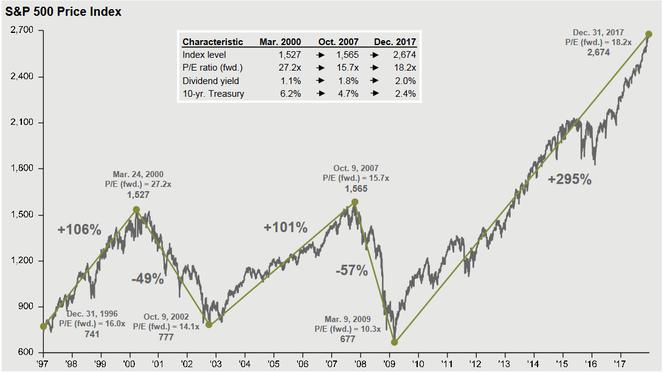 S&P500 Kursindex: Rallye seit 2009 von knapp 300%, Quelle: J.P.Morgan