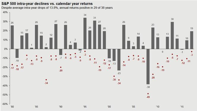 S&P500 Jahresperformance und Drawdowns seit 1980, Quelle: J.P.Morgan
