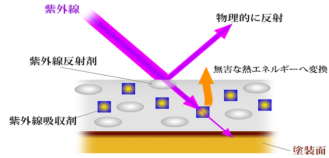 紫外線吸収反射塗料  メカニズム解説