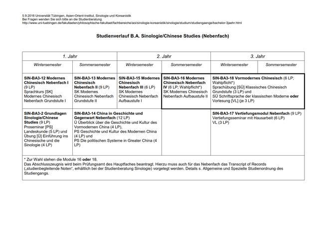 Studienverlaufsplan für den B.A.-Nebenfachstudiengang Sinologie / Chinese Studies