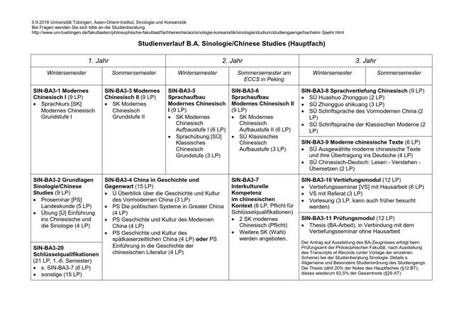 Studienverlaufsplan des 3-jährigen B.A.-Hauptfachstudiengangs Sinologie / Chinese Studies