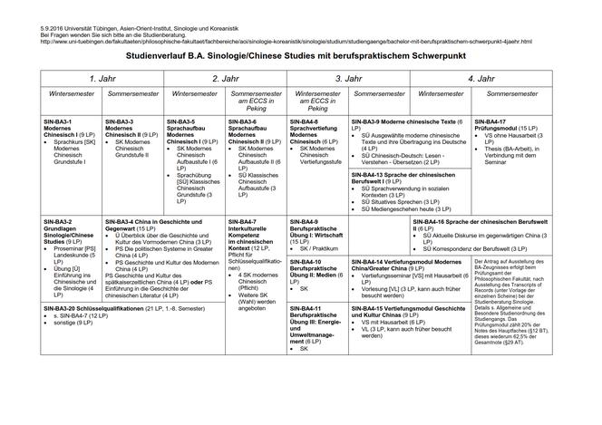 Studienverlaufsplan des 4-jährigen B.A.-Hauptfachstudiengangs Sinologie / Chinese-Studies mit berufspraktischem Schwerpunkt