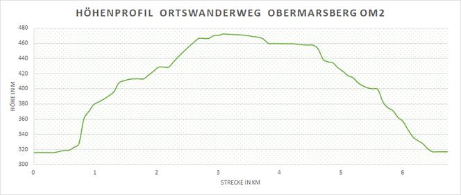Höhenprofil des Wanderweges Be1 in Marsberg - Beringhausen