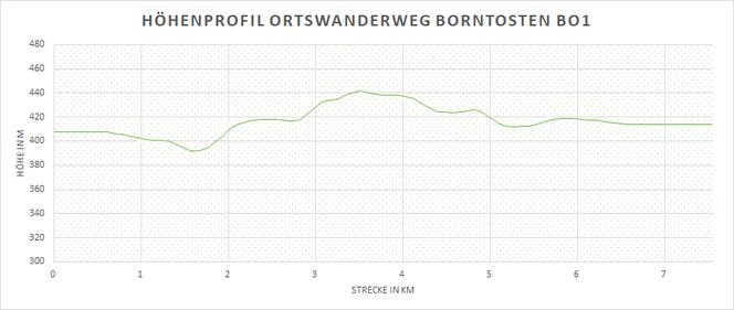 Höhenprofil des Wanderweges Bo1 in Marsberg - Borntosten