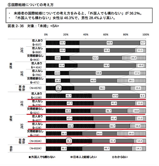 日本人女性の国際結婚に対する考えかた