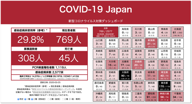 COVID 19 Japan 新型コロナウイルス対策ダッシュボード