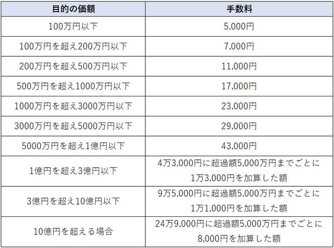 表:公正証書遺言の作成手数料