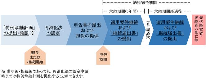 事業承継税制のスケジュール