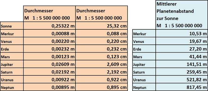 Tabelle 1:  Maßstab 1 : 5 500 000 000