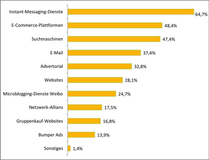Abb.1 Nutzungsrate der Online-Marketingkanäle durch Unternehmen 2015 in China. Quelle: in Anlehnung an CNNIC (2016b), S.30.