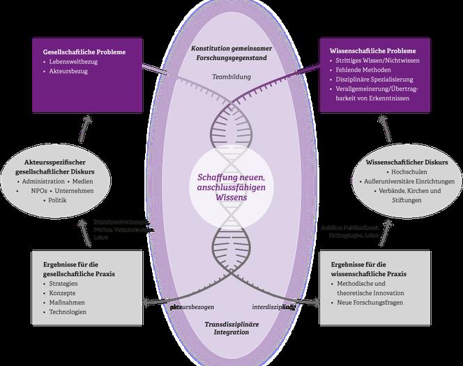 Transdisziplinärer Forschungsansatz des IZGS der EHD