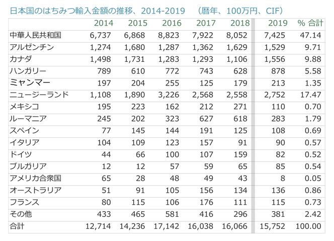 日本の蜂蜜輸入金額