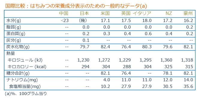 はちみつの栄養成分データの国際比較