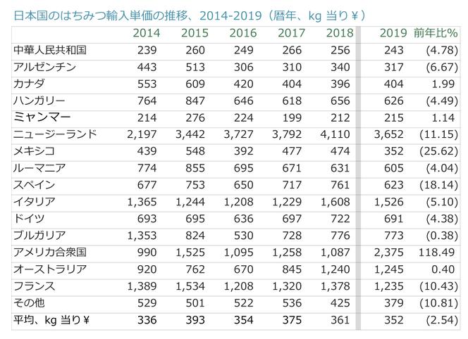 日本の蜂蜜輸入単価