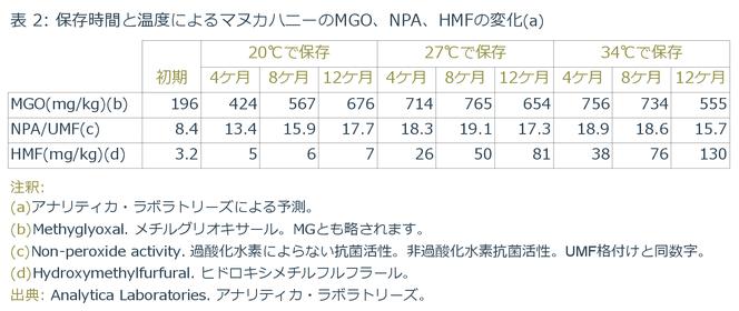保存時間と温度によるマヌカハニーのMGO、NPA、HMFの変化