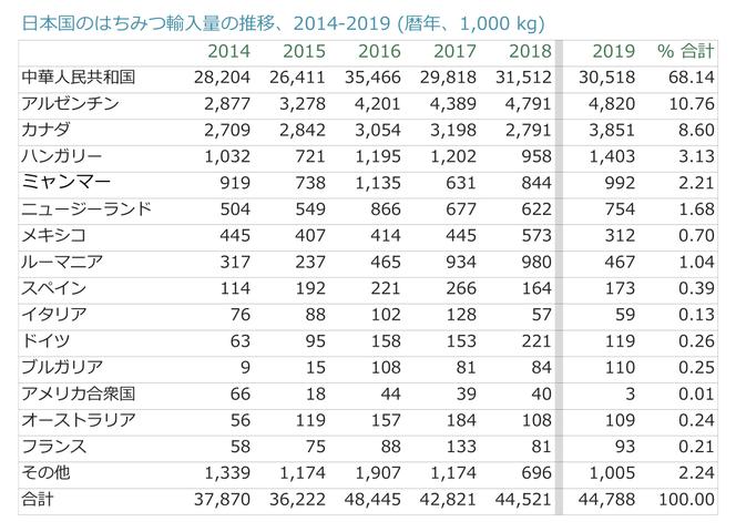 日本の蜂蜜輸入数量