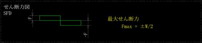 中心に集中荷重を受ける両端単純支持はりのせん断力図、sfdです。