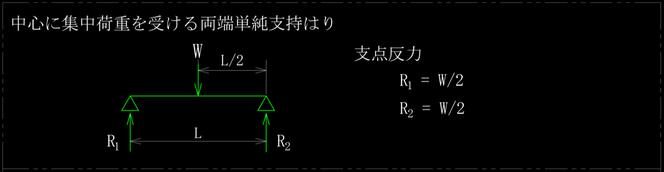 中心に集中荷重を受ける両端単純支持はりの支点反力です。