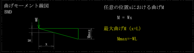 先端に集中荷重を受ける片持ちはりの曲げモーメント線図、BMDです。