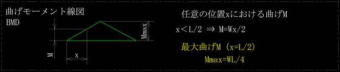 中心に集中荷重を受ける両端単純支持はりの曲げモーメント線図、BMDです。