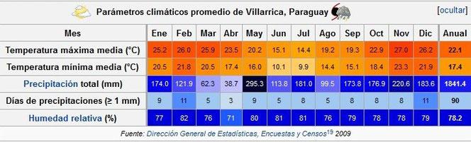Klimatabelle von Villarrica