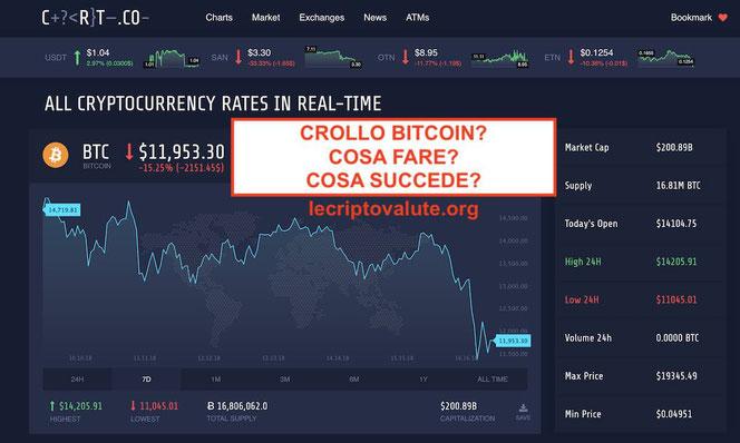 crollo bitcoin oggi cosa fare come guadagnare al ribasso con cfd