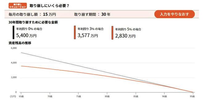 30年間で毎月15万円取り崩すには、いくら必要か