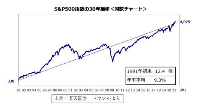 S&P500の推移《平賀ファイナンシャルサービシズ㈱》
