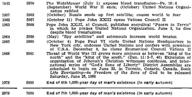 Таблица из книги «Вечная жизнь» (1966) с указанием на 1975 год