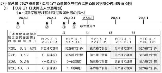 消費税簡易課税改正経過措置