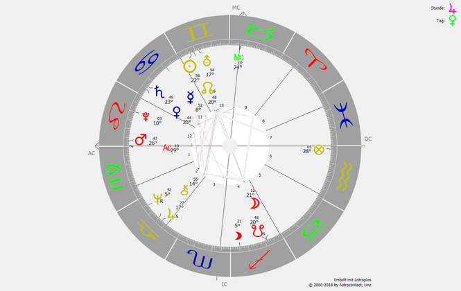 Horoskop Donald Trump, Amtsenthebungsverfahren Donald Trump, Ukraine-Affäre Trump