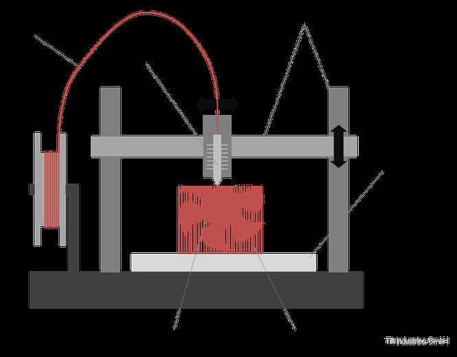 Additive Fertigung, Verfahren, Aufbau, FDM, FLM, 3d-Drucker