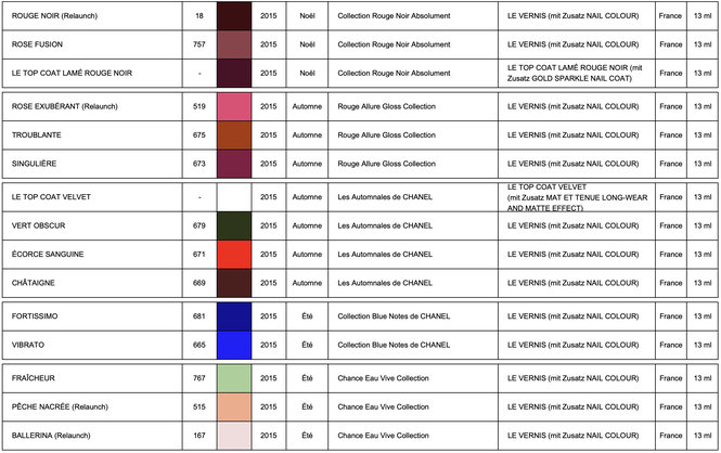 Les Collections de CHANEL LE VERNIS 2015 (chart by LackTraviata)