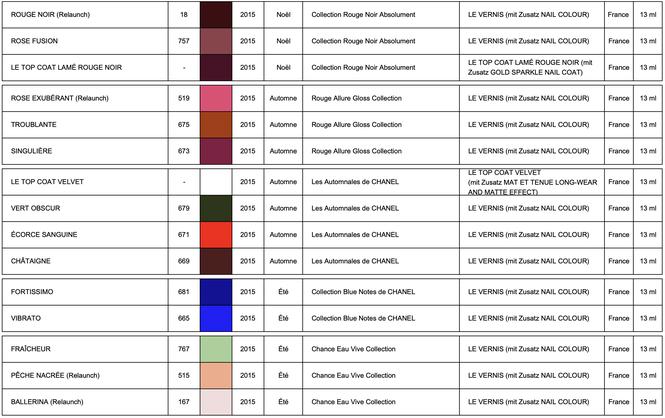 Les Collections de CHANEL LE VERNIS 2015 (chart by LackTraviata)
