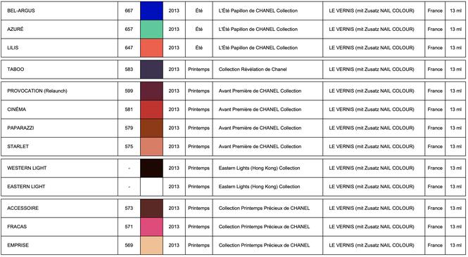 Les Collections de CHANEL LE VERNIS 2013 (chart by LackTraviata)