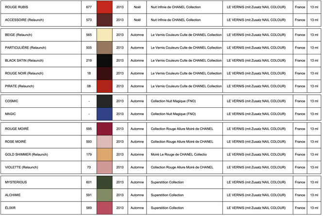 Les Collections de CHANEL LE VERNIS 2013 (chart by LackTraviata)