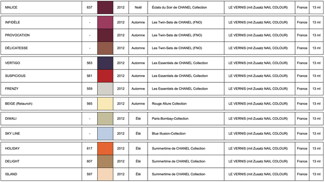 Les Collections de CHANEL LE VERNIS 2012 (chart by LackTraviata)