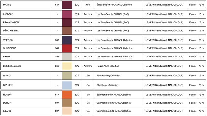 Les Collections de CHANEL LE VERNIS 2012 (chart by LackTraviata)