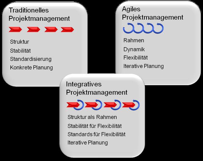 Methodik: Kombination von traditionellem mit agilem ergibt integratives Projekt Management